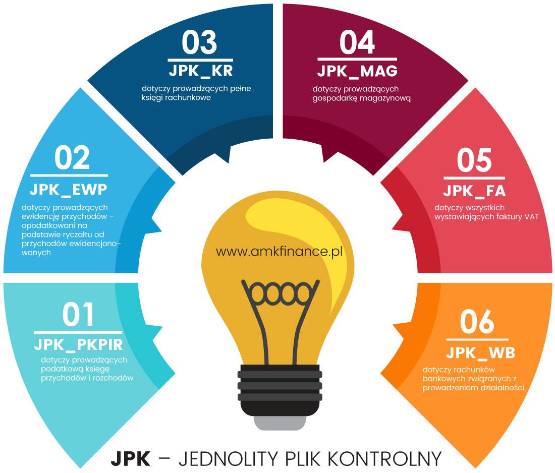 JPK – JEDNOLITY PLIK KONTROLNY